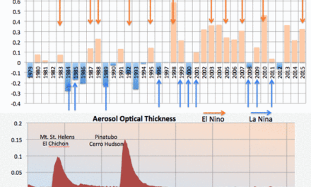 Globale Abkühlung wird dem El Nino folgen – mit mehr Risiken
