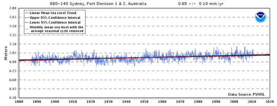 Anstieg des Meeresspiegels: Nur Fakten