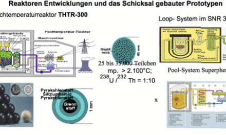 Energiewende: Verzicht auf Nutzung der Kernenergie und Substitution durch alternative Energien?