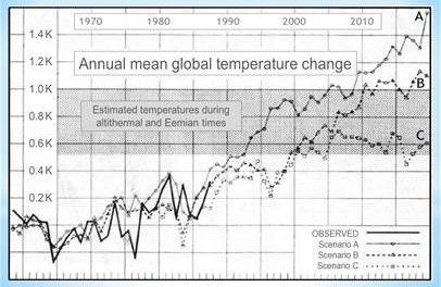 AR5: Heimlich, still und leise verabschiedet sich das IPCC von seinen Vorhersagen der globalen Erwärmung