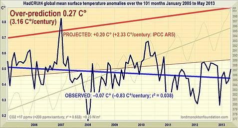Ist es an der Zeit, den IPCC wegen Betrugs anzuklagen?