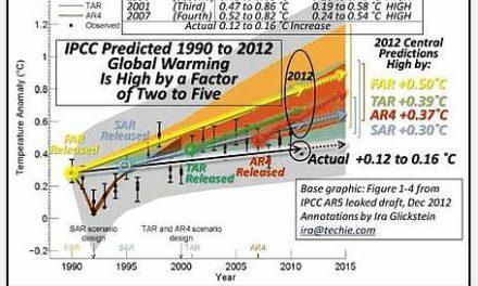 Ich bin zu 100% sicher, dass das IPCC lügt!