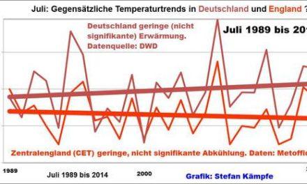 """2015: Dritter deutlich zu warmer Juli in Folge- (K)ein Menetekel des """"Klimawandels""""?"""