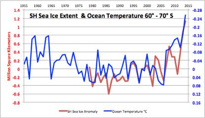 Globale Erwärmung ?  Die Antarktis kühlt dramatisch ab. Und die Arktis folgt.
