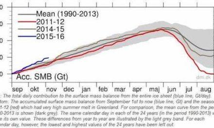 Gerade rechtzeitig für Paris – polares Eis in Hülle und Fülle!