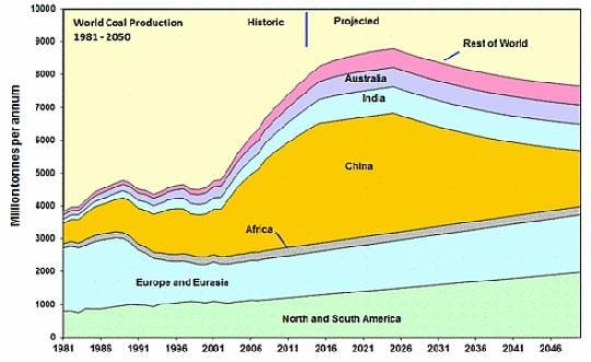 Chinas unfreiwillige Dekarbonisierung