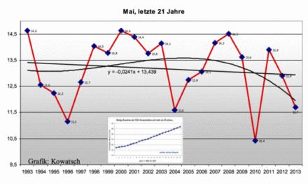 Klimaerwärmung, wo?, jedenfalls nicht in Deutschland, nirgendwo