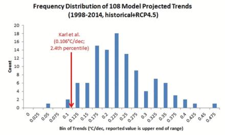Verzweifelte neue NOAA-Studie: Gibt es am Ende doch keinen ,Stillstand'?