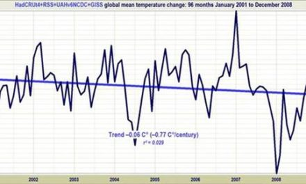Hat Tom Karl von der NOAA/NCDC die Gesetze der Thermodynamik abgeschafft?
