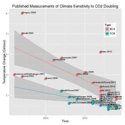 """5. IPCC-Bericht: """"Aufgrund fehlender Übereinstimmung … kann kein bester Schätzwert für die Klimasensitivität angegeben werden"""""""