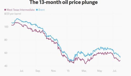 Niedrige Ölpreise wird es noch viel länger geben als von den Öl-Fürsten gedacht