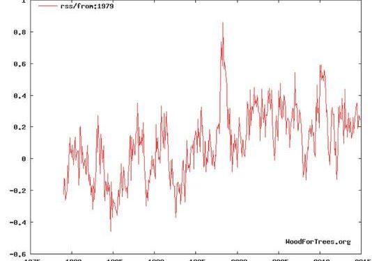 Keine Spur vom angeblichen Hitzejahr 2014 in den globalen Satellitendaten