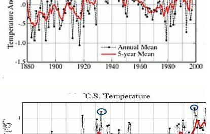 Neues aus der wunderbaren Welt der Temperaturdaten-Korrekturen