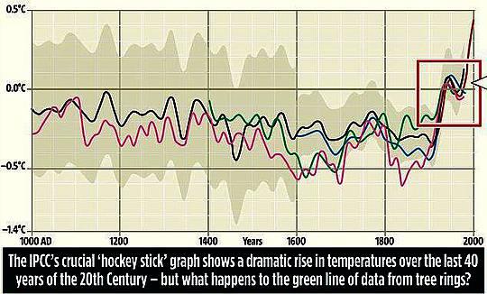 Hockeyschläger Erfinder Michael Mann als Repräsentant der EPA eine völlige Fehlbesetzung