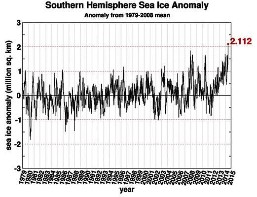 Wie eine Weltmeisterschaft vor leeren Zuschauerrängen: Antarktisches Meereis eilt von Rekord zu Rekord – und die deutsche Presse schweigt