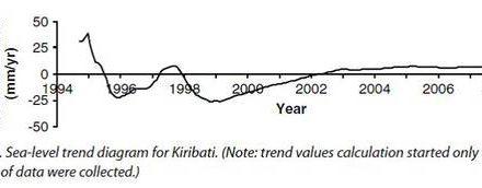 Gute Nachrichten aus dem Pazifik: Meeresspiegel in Kiribati in den letzten 20 Jahren ohne langfristigen Anstieg