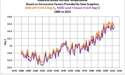 Über die schwer fassbare Absolute Globale Mittlere Temperatur – ein Vergleich von Daten mit Modellen