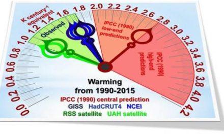 Die Profiteure des Untergangs lagen beim Thema Klima völlig falsch