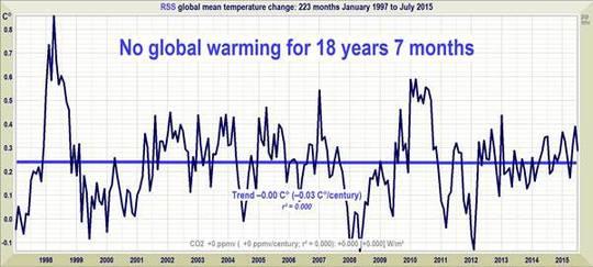Der Stillstand geht ans Eingemachte – neue Stillstand-Rekordlänge: keine Erwärmung seit 18 Jahren und 7 Monaten