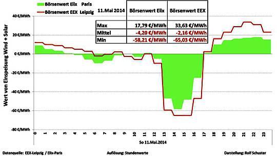 Schweizer Arbeitsplätze fallen der deutschen Energiewende zum Opfer