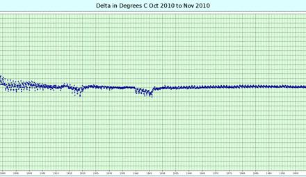 Passend machen der Temperaturanomalien seit 2010 seitens NOAA/NCEI – beten wir, dass sie nicht noch weiter manipuliert werden