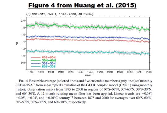 Den Stillstand zerschlagende SST-Daten: Hat die NOAA eine Beziehung zwischen NMAT und SST hinweg adjustiert, die laut Konsens der CMIP5-Klimamodelle existieren sollte?
