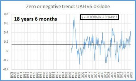 Satelliten: Keine ,globale Erwärmung seit 18½ Jahren – Nordpol: Keine Erwärmung seit fast 14 Jahren – Südpol: Keine Erwärmung seit 37 Jahren!