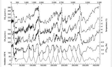 Hat James Hansen unabsichtlich die AGW-Null-Hypothese bewiesen?
