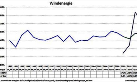 """Bard Offshore1  Wind liefert nicht – ist das """"Rückgrat"""" der deutschen Energiewende schon vor dem aufrechten Gang gebrochen?"""