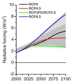 """IPCC und RCP 8.5 """"Szenarien, aus dem Alpträume gemacht werden"""""""