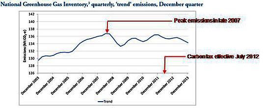 Australiens Kohlenstoff-Steuer abgeschafft: Ruhe in Frieden!