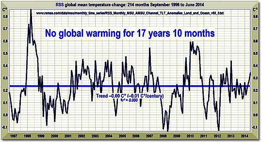 RSS: Keine globale Erwärmung seit 17 Jahren und 10 Monaten