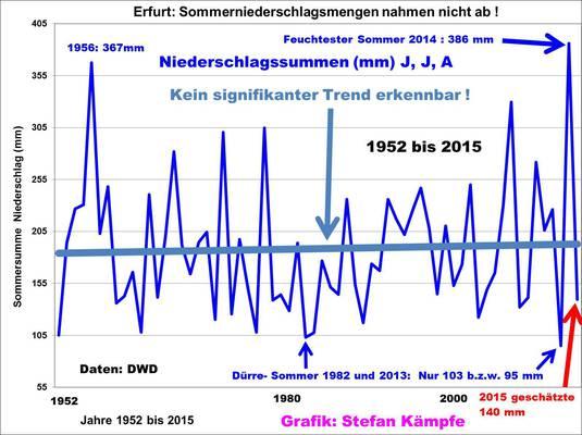 Sommer 2015- nur gefühlt sehr warm und schön?