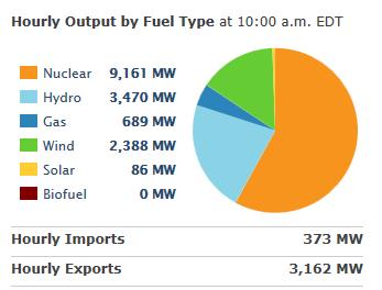 Ontarios Wind Power Desaster schickt die Strompreise in den Orbit , vertreibt die reale Industries außer Landes
