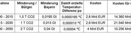 Nachgefragt: CO2 Minderungsprogramm der bayerischen Landesregierung – ohne den geringsten Klimanutzen, aber mit extremen Kosten