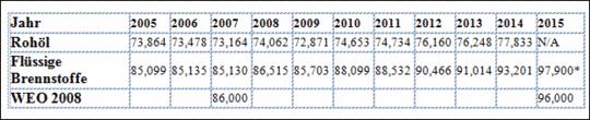 Lehren aus der Hysterie über Peak Oil (2005-2013)