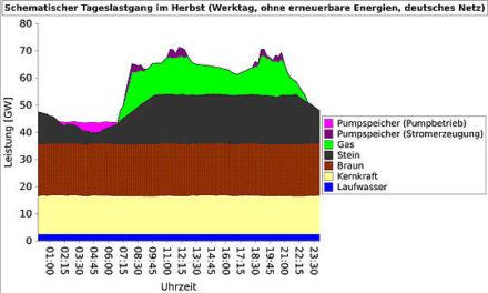 Ohne Großkraftwerke kein Strom. Kohlekraftwerke: Ackergäule sind nun mal keine Springpferde