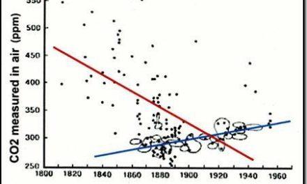 CO2-Daten mögen ja der IPCC-Hypothese genügen, entsprechen aber nicht der Realität