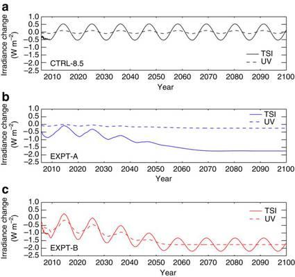 UK Met.-Office: Stärkste Abnahme der Sonnenaktivität seit der letzten Eiszeit