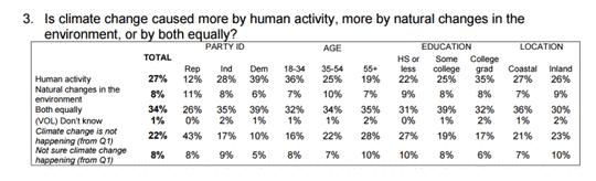 Umfrage: 73% der Amerikaner weisen den sog. Klima-Konsens zurück…