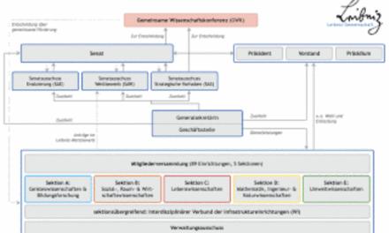 Die Ethik-Kommission und die Nachfahren von Leibniz