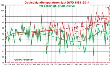 Der Wärmeinseleffekt: Die Station Frankfurt/Main Flughafen (FFM)- ein extremer Erwärmungsfall – Teil 2