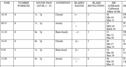 Anwohner neben Windparks in Irland dokumentieren detailliert das unnötige tägliche akustische Elend