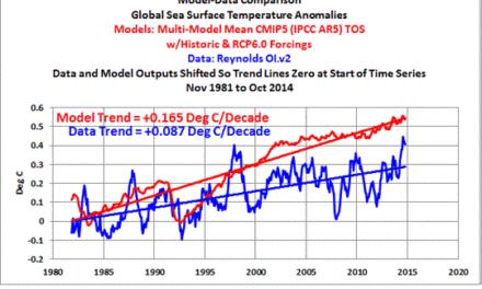 Absolut erstaunlich! Ein Klimakatastrophen-Wissenschaftler schreibt einen Blogbeitrag über…
