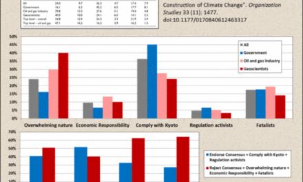 Anatomie eines kollabierenden Klima-Paradigmas