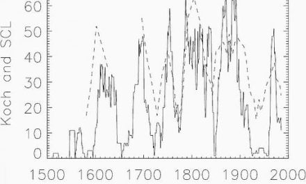 Bemerkenswerte Korrelation des arktischen Meereises mit der Länge solarer Zyklen