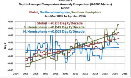 ARGO: Große Bandbreite von Erwärmungs- (und Abkühlungs-)Raten der Ozeane bis zu einer Tiefe von 2000 Metern