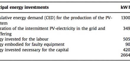 Die Energieausbeute von Solar PV