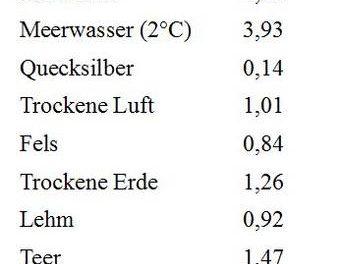 Sind Festlands- und Ozean-Temperaturmittel von Bedeutung?
