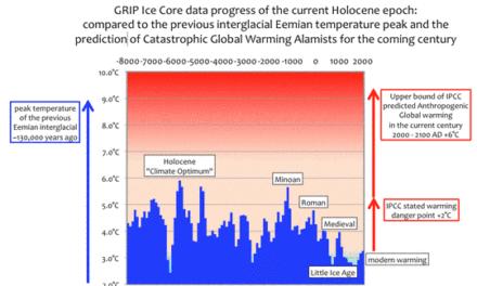 """Eisbohrkern-Daten: der ach so gefürchtete 2°C-""""Tipping Point"""" ist bereits überschritten…"""